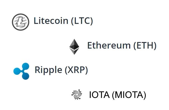 LTC, Ripple, IOTA, Ethereum