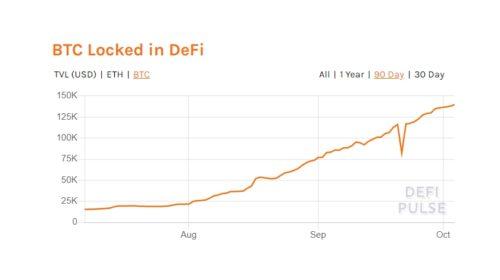 Pro DeFi tokenizována více než miliarda dolarů v bitcoinech