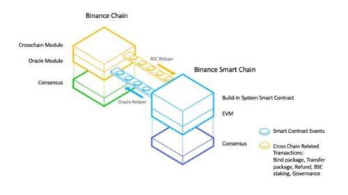Binance uvádí na trh nový Ethereum-kompatibilní blockchain