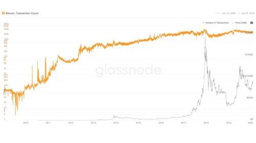 Bitcoin (BTC) překonává 500000000 transakcí