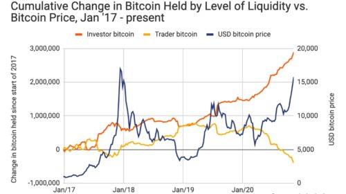 Cena bitcoinů se od půlení zdvojnásobila