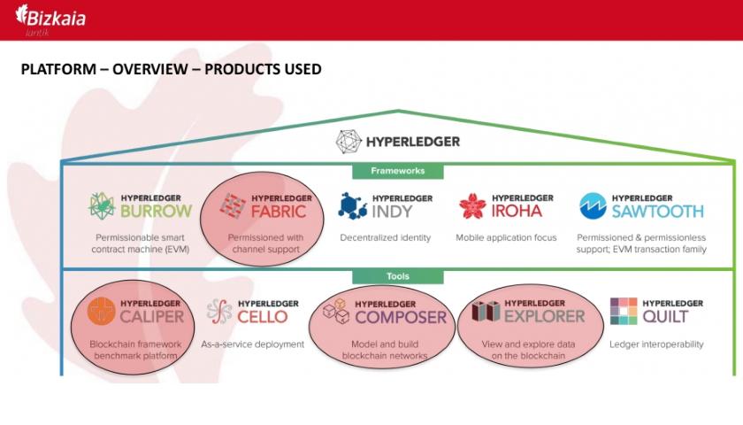 Bizkaia Hyperledger blockchain platform