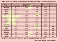 China crypto rank