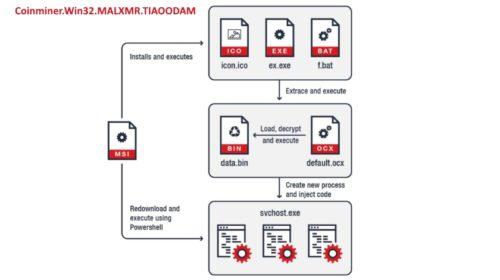Těžící malware je stále zákeřnější