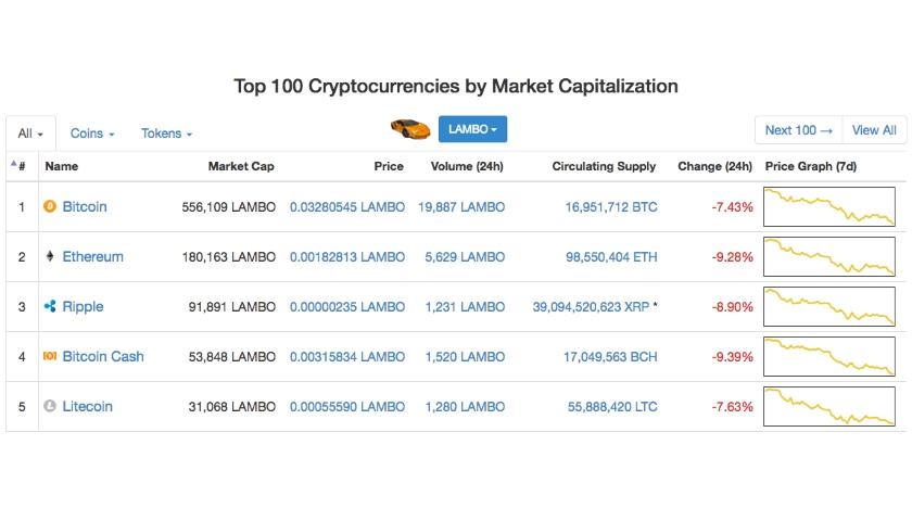 Crypto LAMBO