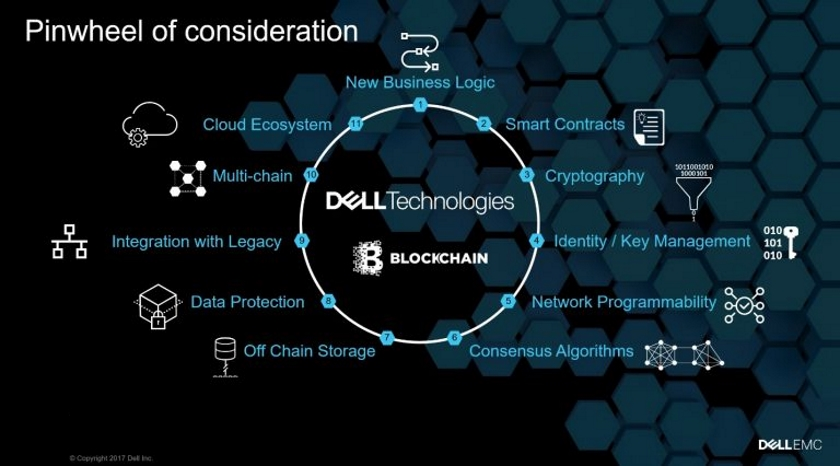 Dell Blockchain