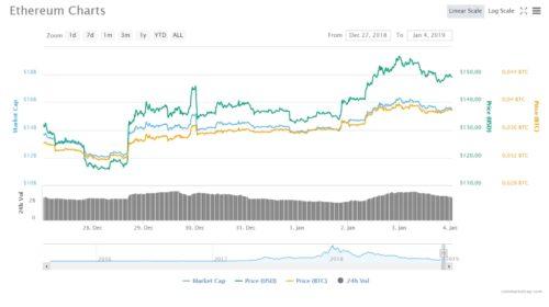 Ethereum roste, o 35% za poslední týden