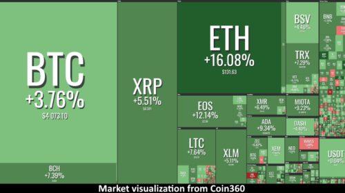 Bitcoin opět překonal hranici 4000 dolarů