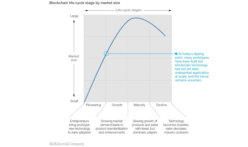 McKinsey & Company Blockchain