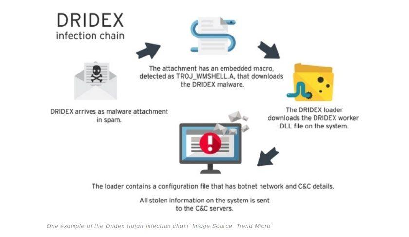 Trojan Dridex malware