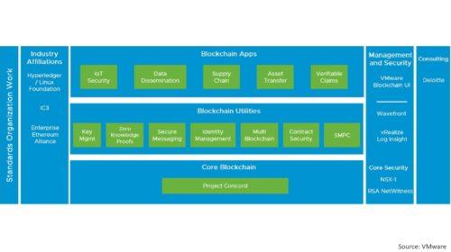 VMware oznamuje dostupnost podnikové blockchainové platformy