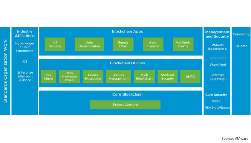 VMware Blockchain