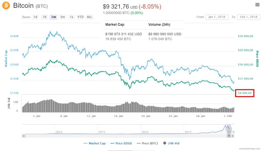 bitcoin korekce